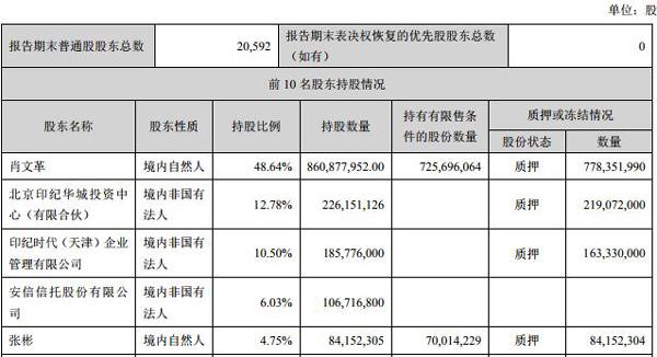 印纪传媒三跌停市值蒸发64亿元 12亿股质押压力山大