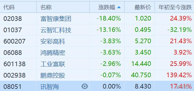 鸿海概念股全线大跌 富智康(2038.HK)跌18.4% 郭台铭称不愿参与政治闹剧