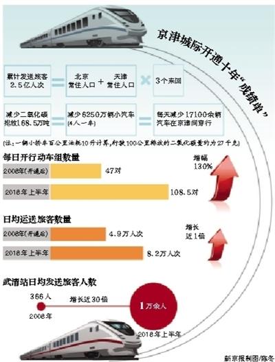 8日起京津城际时速将恢复至350公里 车票价格不变