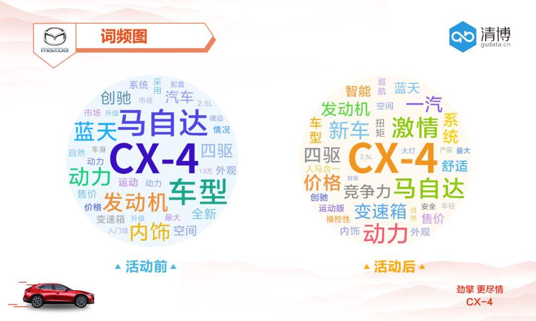 营销噱头的时代下,马自达CX-4这波如何做到小投入、大效果