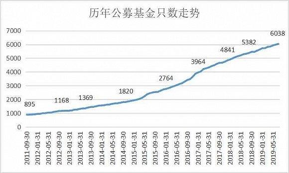 公募基金数量首次突破6000只大关,全行业资产管理规模逼近14万亿大关