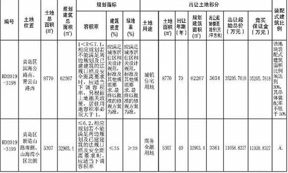 青岛黄岛核心地段2宗地上市,住宅地块容积率7.1