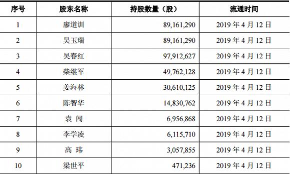 视觉中国限售股解禁明细