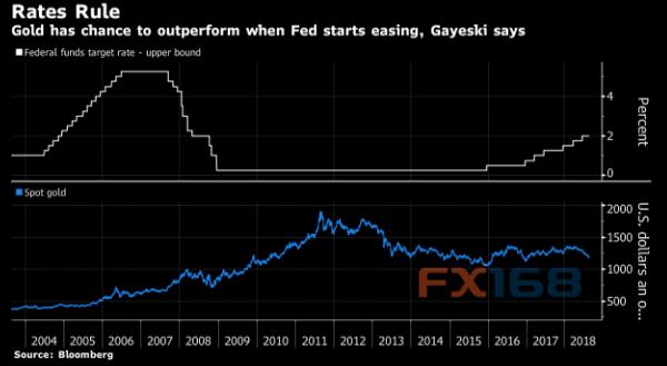 买入黄金的良机何时出现?专家:恐要美联储再推QE时