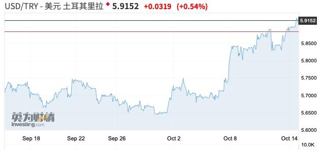 美国威胁施加制裁 土耳其市场再现股债汇三杀