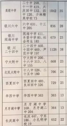 银川两万余名学生6月28日参加中考!三区考生不再进行英语听力考