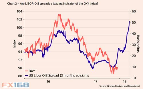 北欧联合只是呼吁美元跌势将结束的最新一个声音