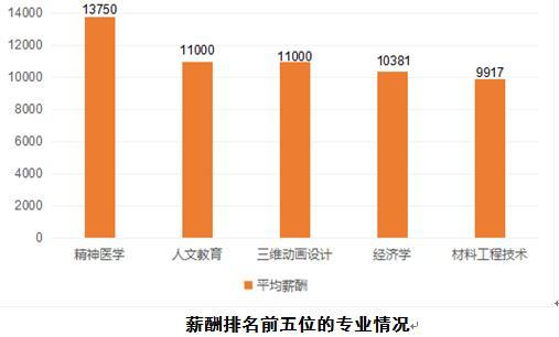 2019广州高校毕业生需求报告出炉,哪些专业最赚钱?