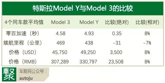 任我明说:特斯拉Model Y在中国一定会大卖吗?丨视频