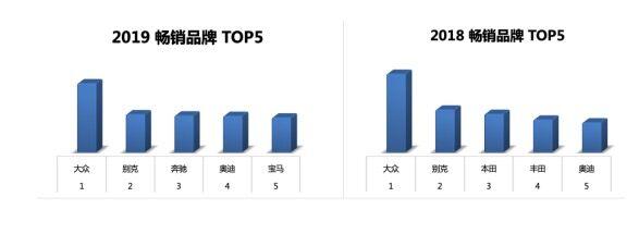 优信二手车:重庆二手车买卖已经触达全国130多个城市