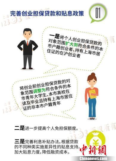 上海发布新一轮鼓励创业带动就业专项行动计划