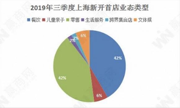 """上海有中国最多的""""首店"""" 成都"""