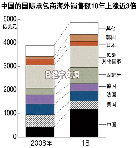 日媒:中国国际承包商海外销售额10年涨3倍 日本降2成