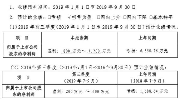 腾信股份2019年前三季度净利800万-1200万 降低资金成本