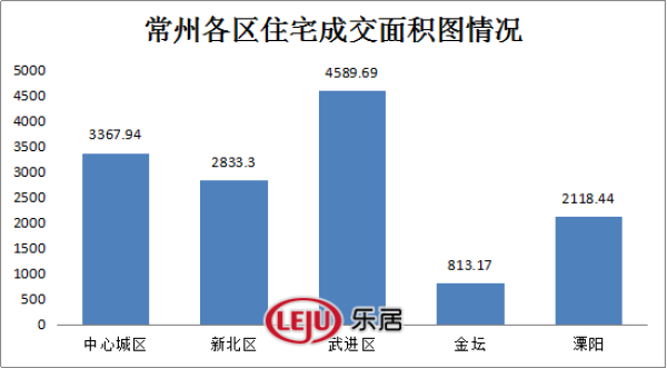 [推荐]6月14日常州商品房成交329套二手房住宅成交355套