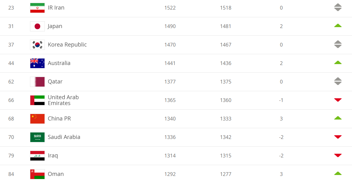 FIFA新一期世界排名公布:国足排名第68位