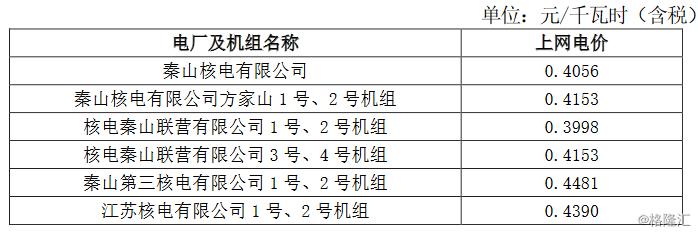 中国核电(601985.SH):增值税税率降低导致核电含税上网电价调整  经初步评估对公司经营业绩不会造成重大影响