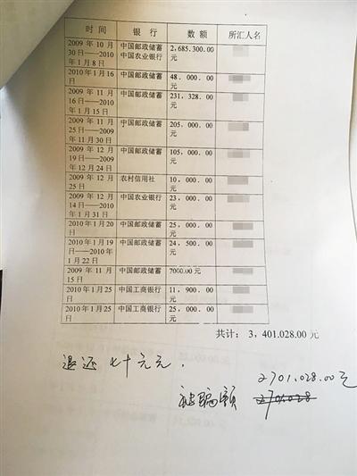 王楠统计的转账金额显示2009年10月30日至2010年1月25日其共被骗270余万元。