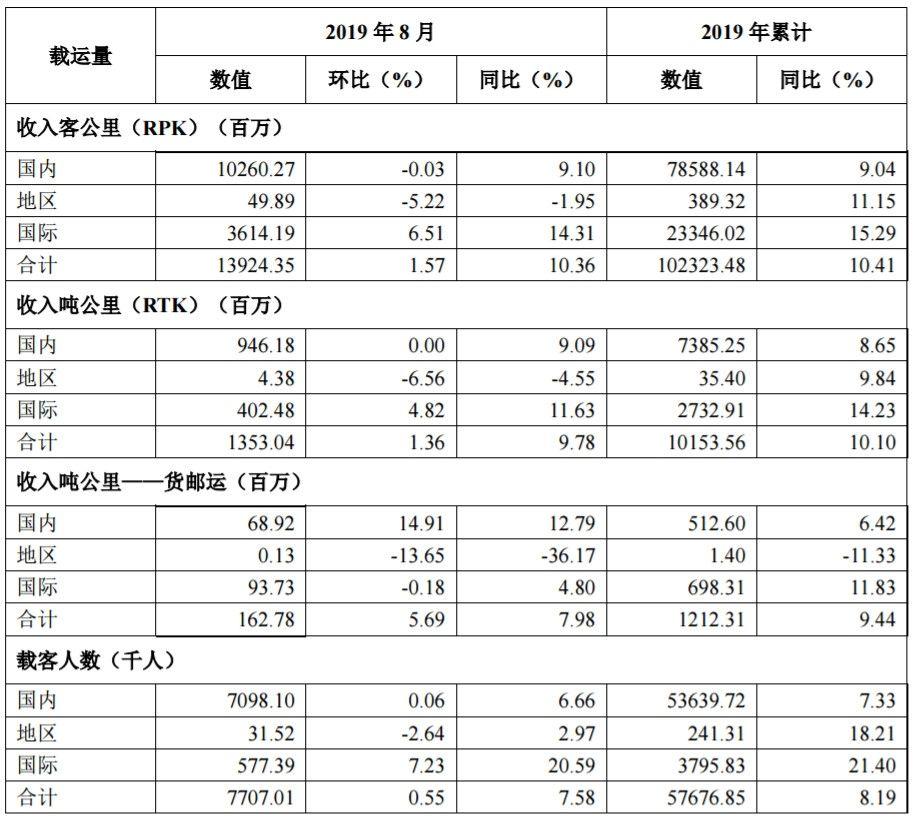 海航控股8月份客运量超770万人次 同比增长7.58%