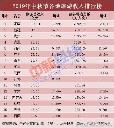 中秋国内旅游收入472.8亿元 湖南新疆两省超百亿