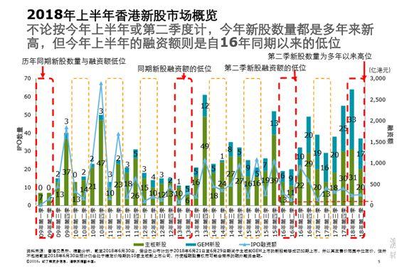 独角兽掀赴港上市潮 上半年香港IPO达101宗