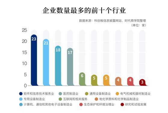 """盈利强重研发高增长 121只准""""独"""