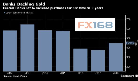 (央行购买黄金变化 来源:彭博、FX168财经网)
