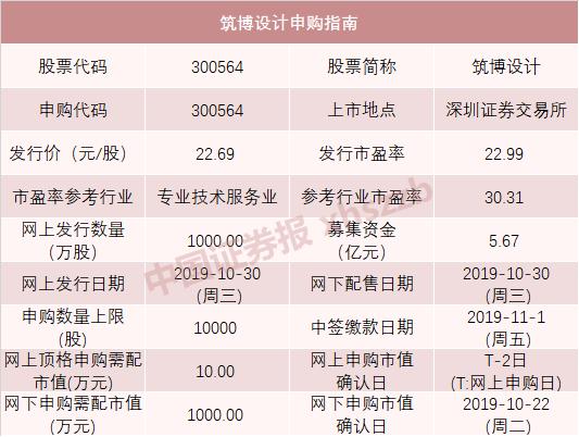 利来国际真人手机客户端,证监会副主席李超:前10个月两市共143家企业完成IPO 合计融资1624亿元