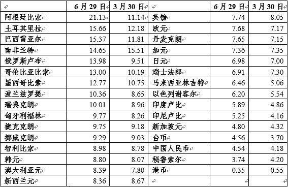 管涛:走近人民币汇率市场化