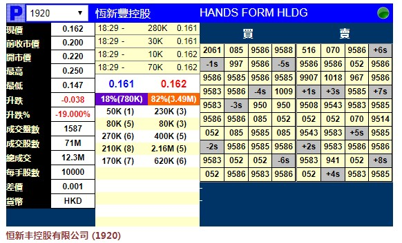 恒新丰控股暗盘收跌19% 每手亏380港元