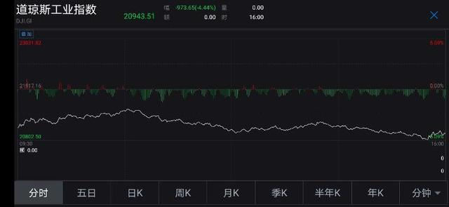 美股大跌:道指跌逾4.4%跌近千点