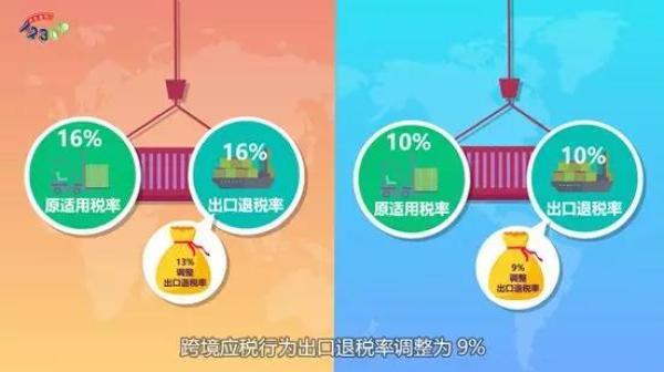 深化增值税改革动漫:增值税税率咋调整?