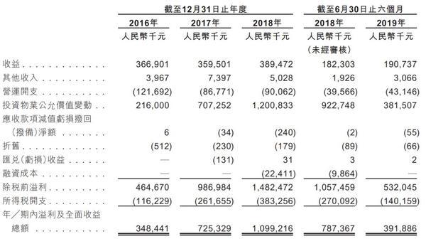「新利国际网官网」渠道结构调整拖累业绩 美邦服饰前三季度亏损2.38亿