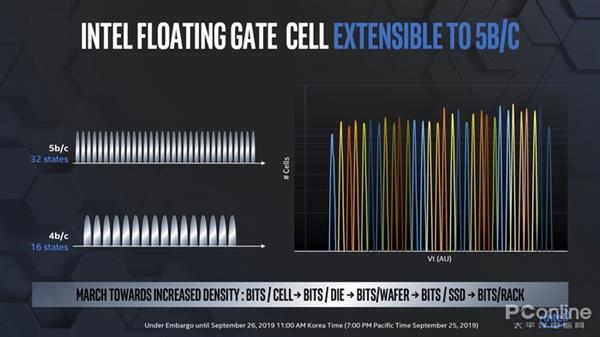比QLC更不耐用的PLC颗粒深度解析