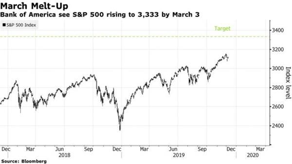 """美银美林:美股将在明年第一季度迎来""""融涨""""行情"""