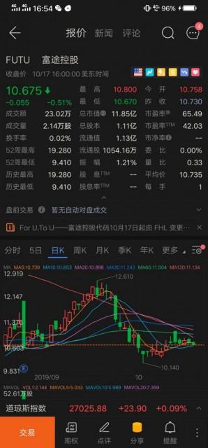 富途控股更换股票代码:股价仍下跌 已较发行价跌去11%