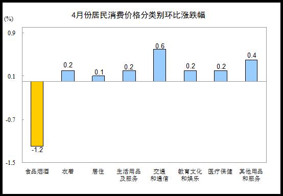 4月份CPI同比上涨1.8% 畜肉类价格下降8.8%