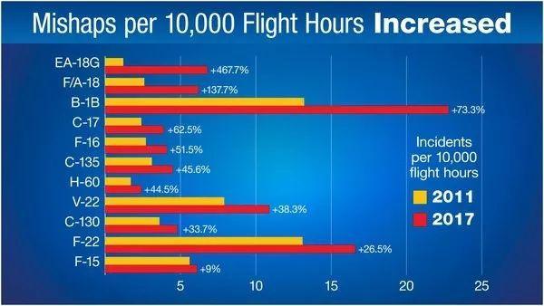 3周坠机6架摔死16人......这可不是印度军队!
