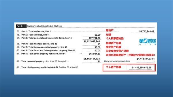 """贾跃亭""""告白""""债权人:FF是我的生命 14.1亿美元资产细节披露 所住豪宅是租的 今日沸点"""
