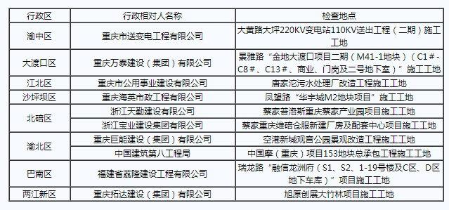 9月主城10个工地扬尘控制不力被通报批评
