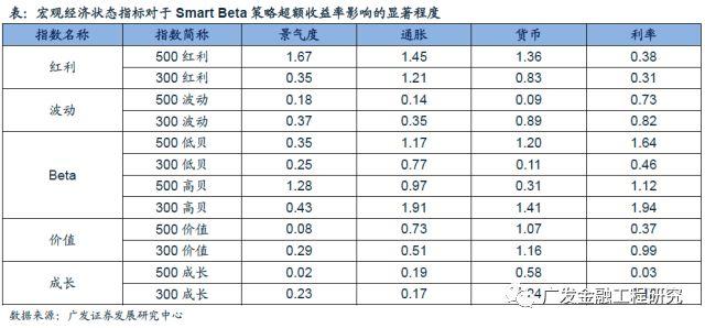 ...观经济状态中看Smart Beta策略有效性