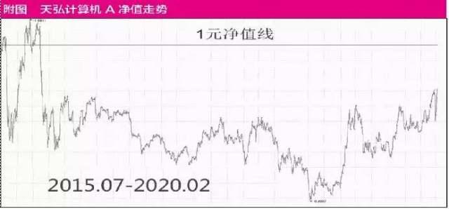 基金自购潮涌,看好信号强烈