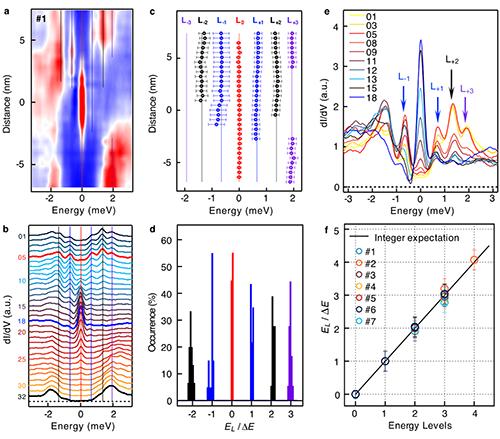 物理所等揭示铁基超导体超导涡旋中马约拉纳零能模的拓扑本质