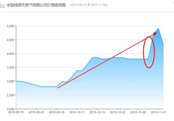液化天然气一夜飙升千元 北方临供暖能否传至A股?