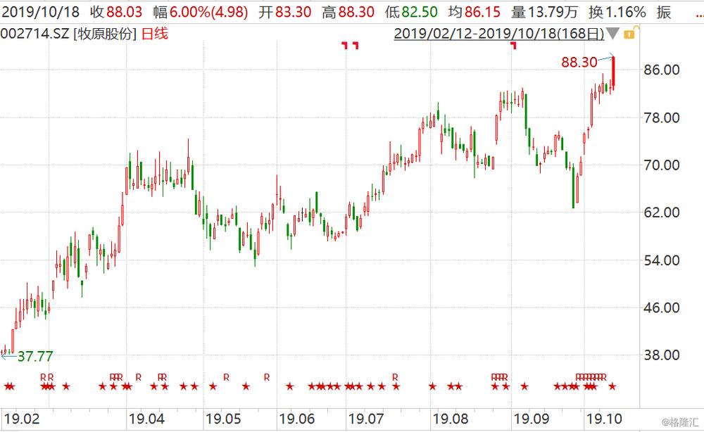 牧原股份再创历史新高 年内累涨206% 东北证券看高至131元
