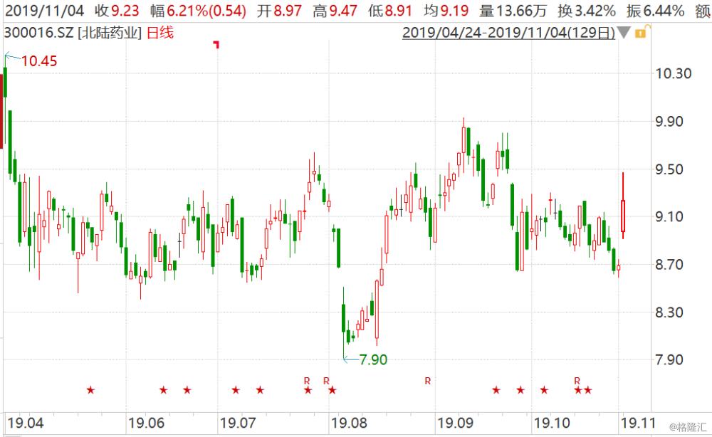 北陆药业(300016.SZ)半日涨6.21% 参股公司涉阿尔兹海默症相关产品