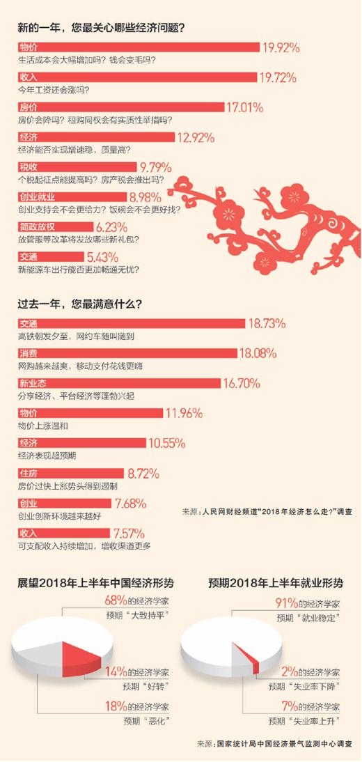 随着中国经济实现6年来的首次提速 人们对2018年的经济走势更加关注