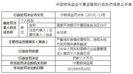 国开行宁夏分行违法遭罚 违规为地方政府提供债务融资