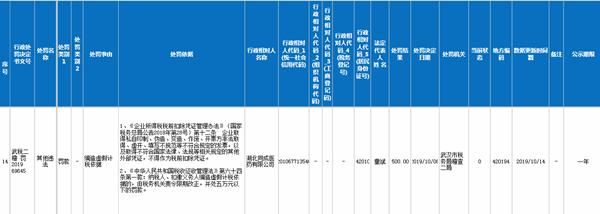 湖北同成医药有限公司编造虚假计税依据 被武汉税务局处罚