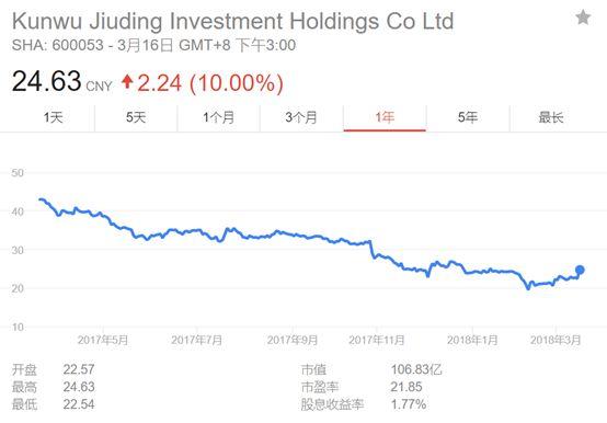 ▲九鼎投资过去一年间的股价走势